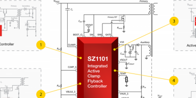 Active clamp flyback controller integrates control and voltage components