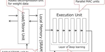Image recognition SoC includes deep neural network accelerator